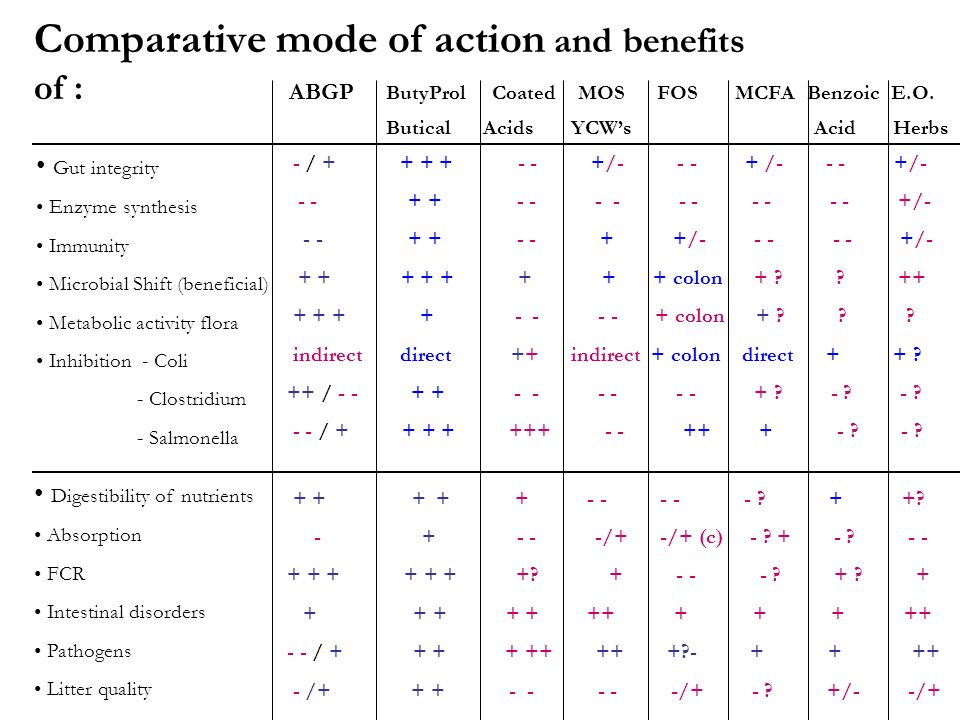 Comparative mode of action and benefits of : ABGP ButyProl Coated MOS FOS MCFA Benzoic E.O.