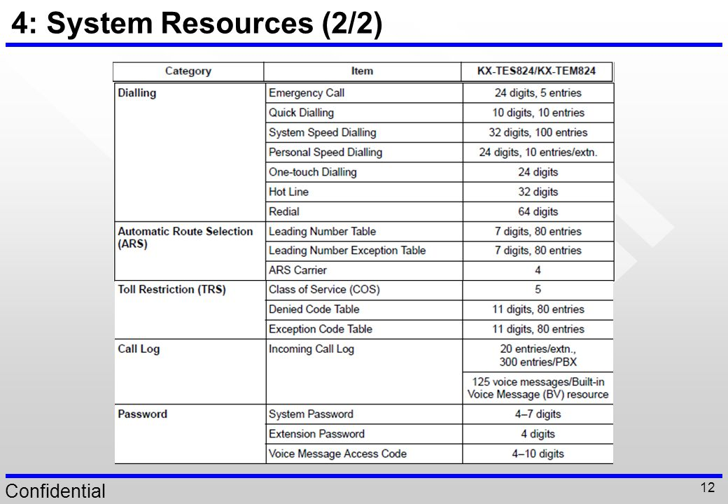 4: System Resources (2/2)