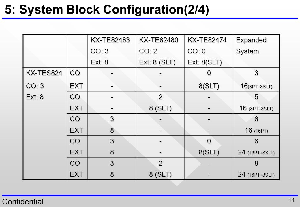 5: System Block Configuration(2/4)