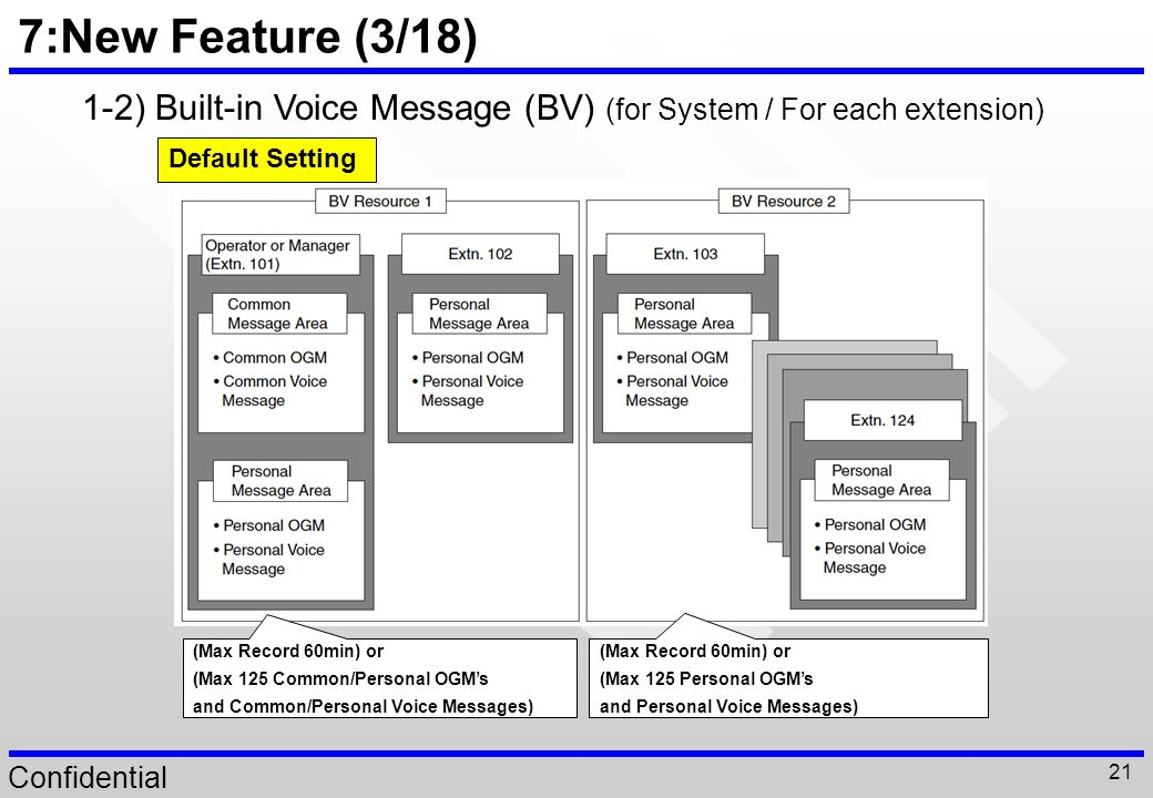 7:New Feature (3/18) 1-2) Built-in Voice Message (BV) (for System / For each extension) Default Setting.