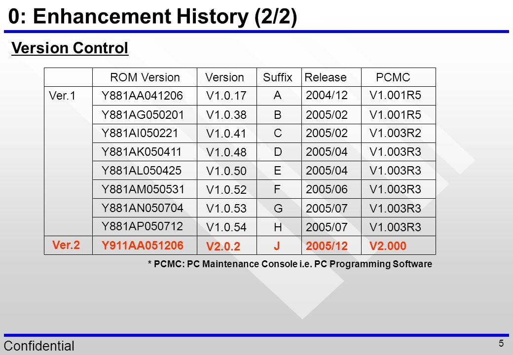 0: Enhancement History (2/2)