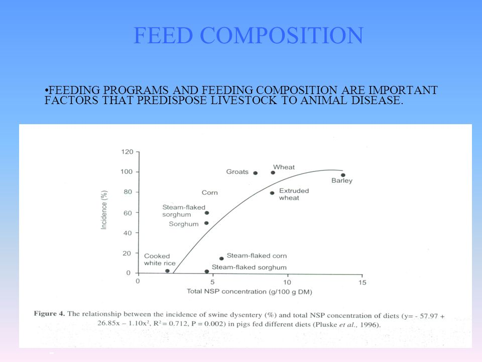 FEED COMPOSITIONFEEDING PROGRAMS AND FEEDING COMPOSITION ARE IMPORTANT FACTORS THAT PREDISPOSE LIVESTOCK TO ANIMAL DISEASE.