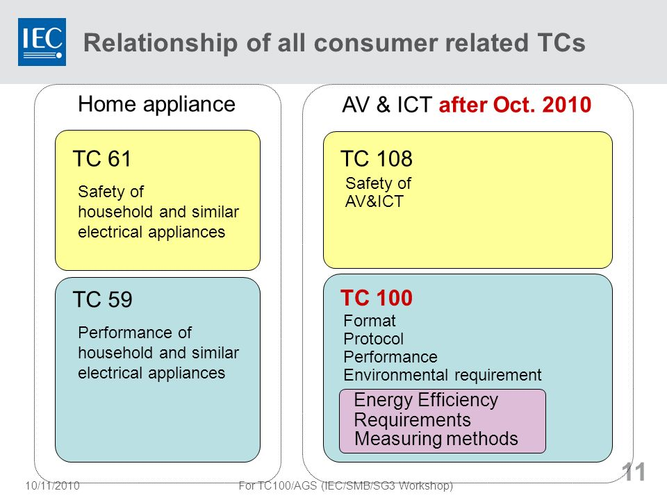 Relationship of all consumer related TCs