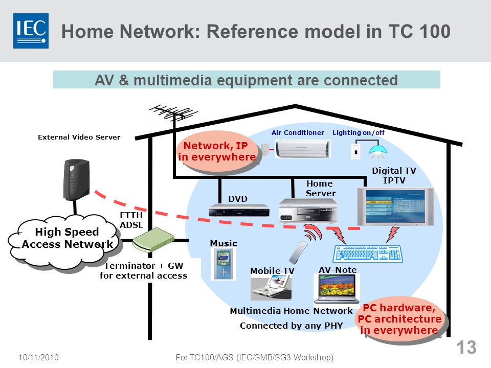 Home Network: Reference model in TC 100