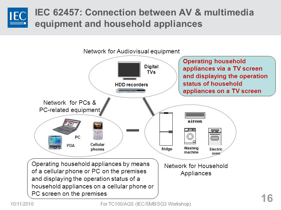 IEC 62457: Connection between AV & multimedia equipment and household appliances