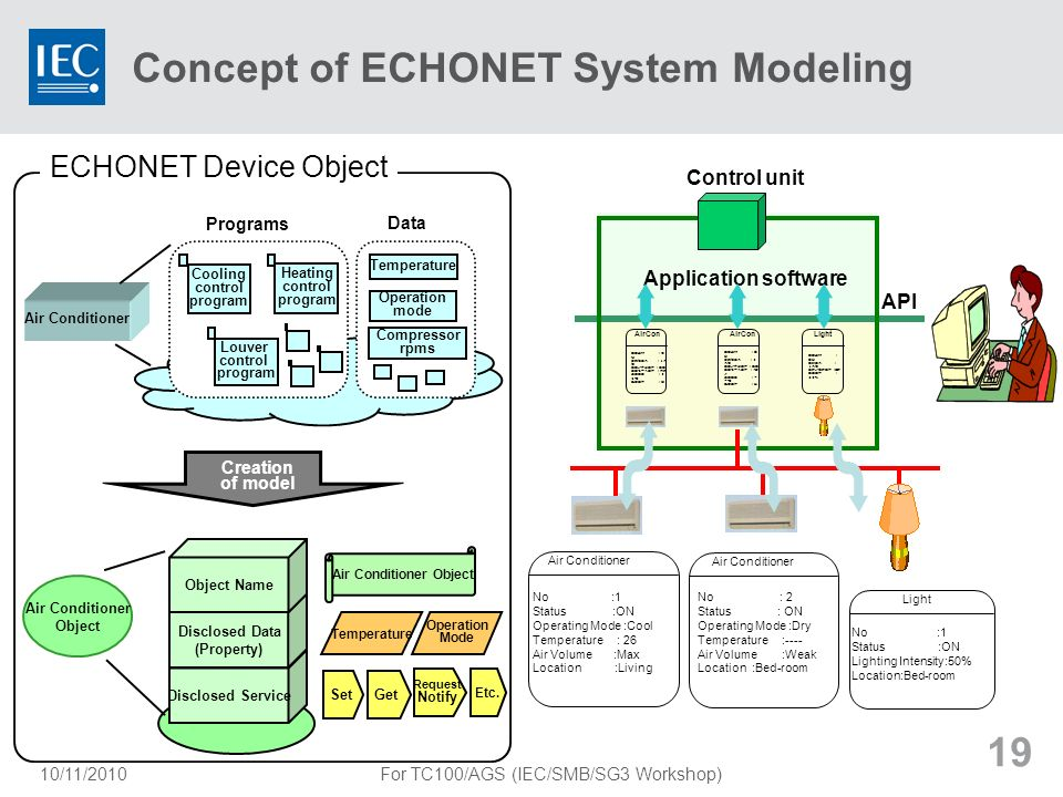 Concept of ECHONET System Modeling