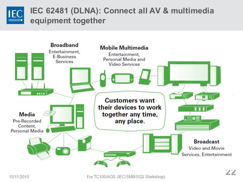 IEC 62481 (DLNA): Connect all AV & multimedia equipment together