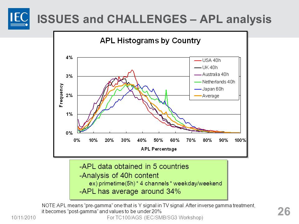 ISSUES and CHALLENGES – APL analysis