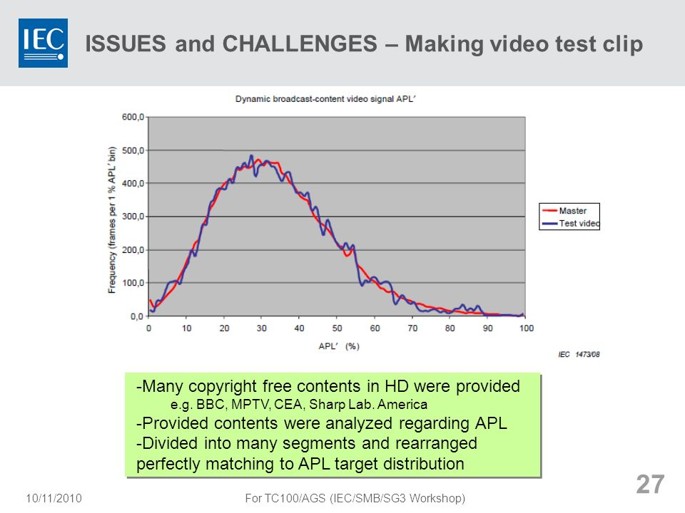 ISSUES and CHALLENGES – Making video test clip