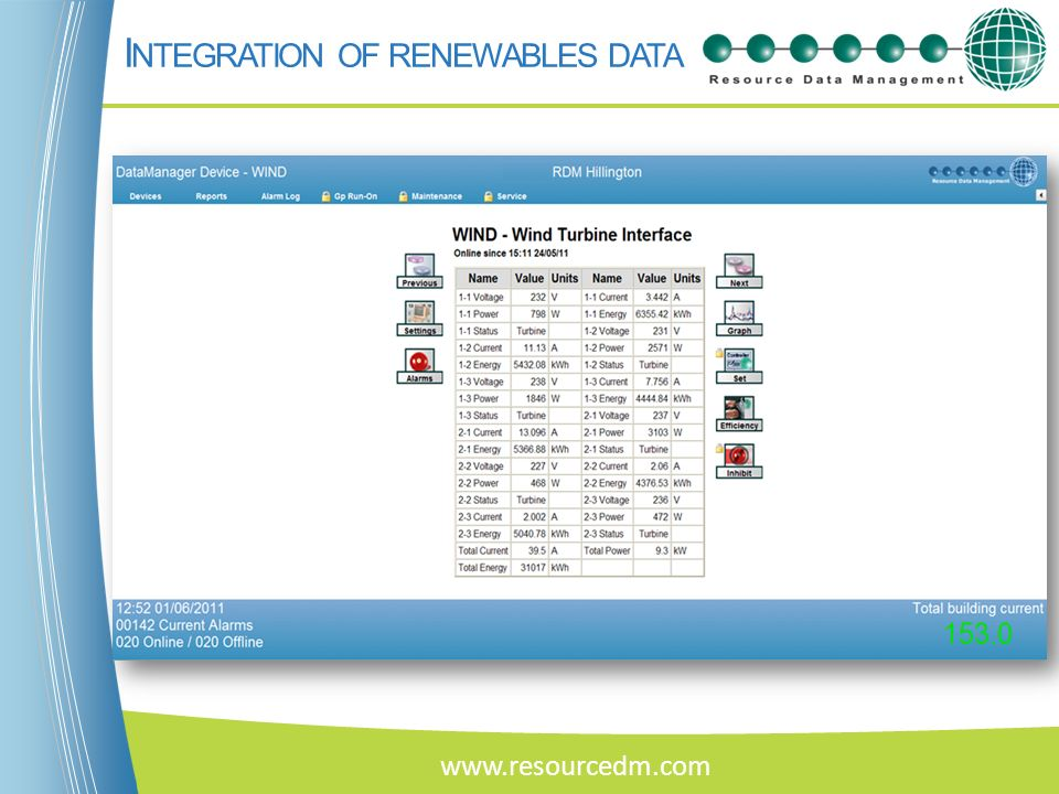 Integration of renewables data