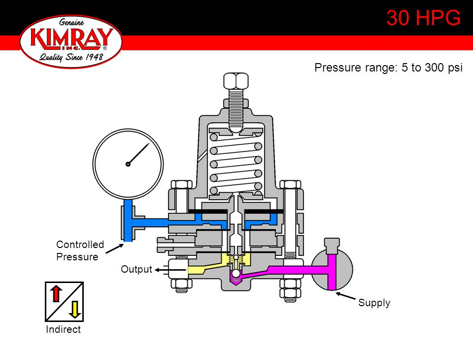 30 HPG Pressure range: 5 to 300 psi Controlled Pressure Output Supply