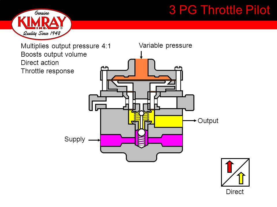 3 PG Throttle Pilot Multiplies output pressure 4:1 Variable pressure