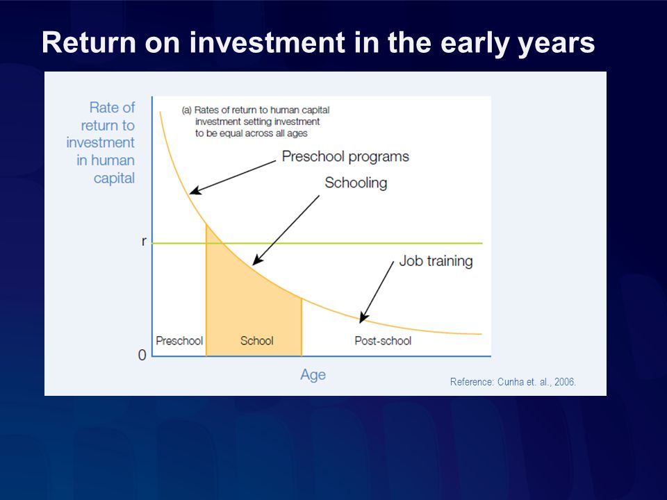 Return on investment in the early years