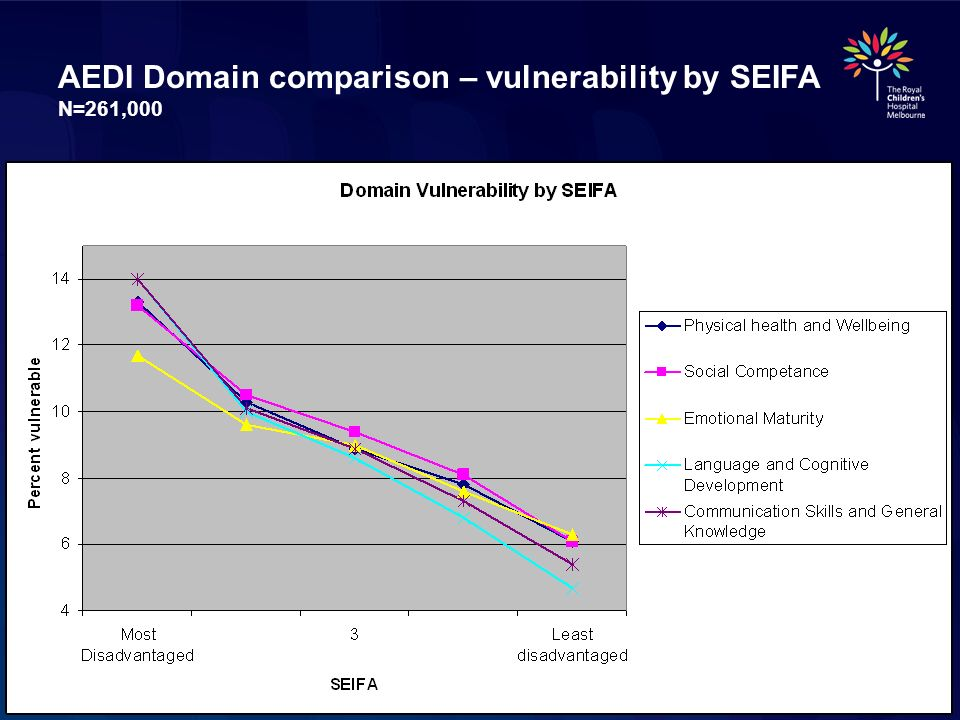 AEDI Domain comparison – vulnerability by SEIFA N=261,000