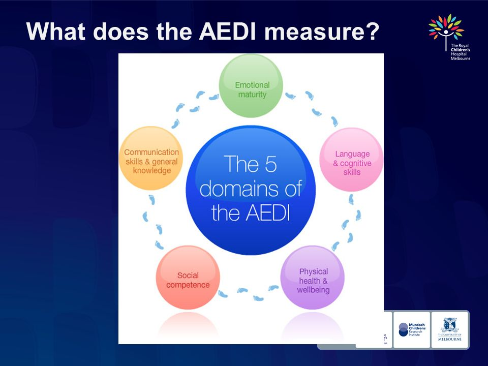 What does the AEDI measure