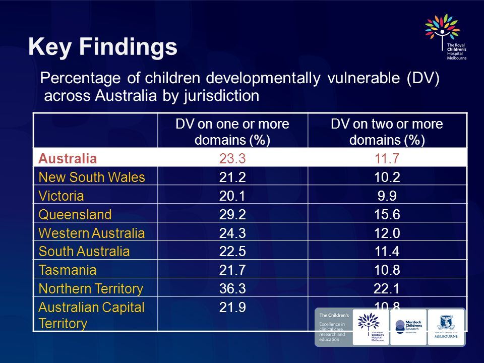 Key Findings Percentage of children developmentally vulnerable (DV) across Australia by jurisdiction.