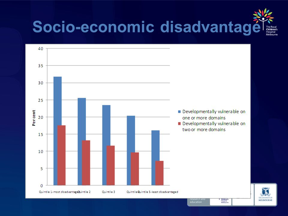 Socio-economic disadvantage