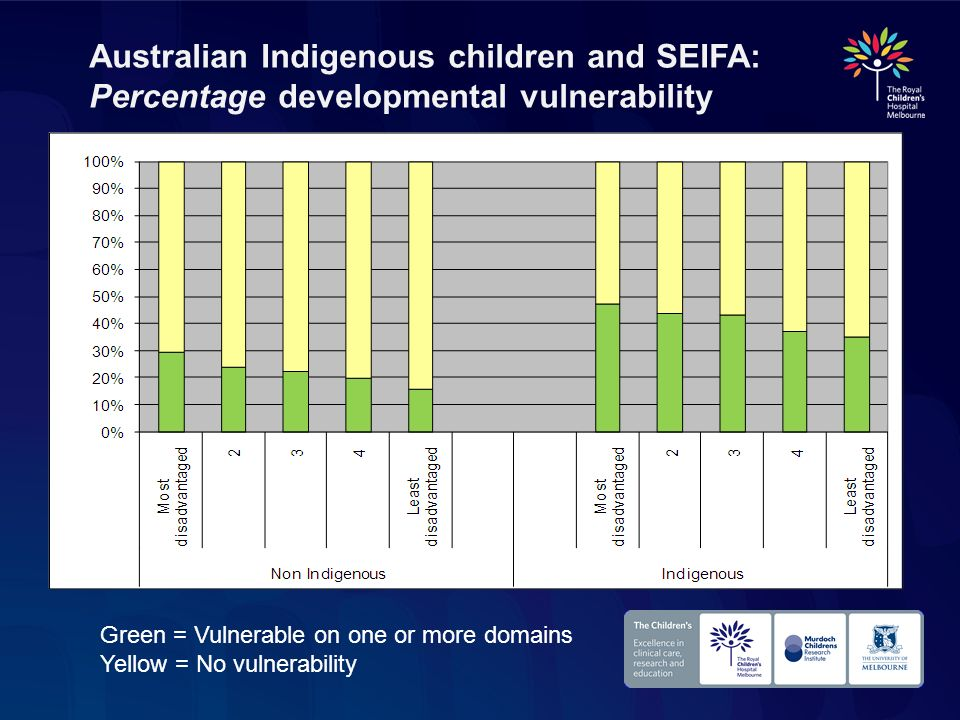 Australian Indigenous children and SEIFA: Percentage developmental vulnerability