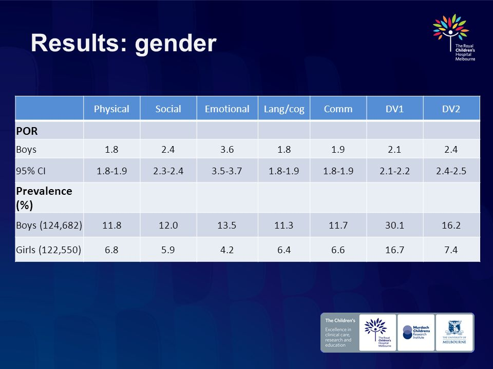 Results: gender POR Prevalence (%) Physical Social Emotional Lang/cog