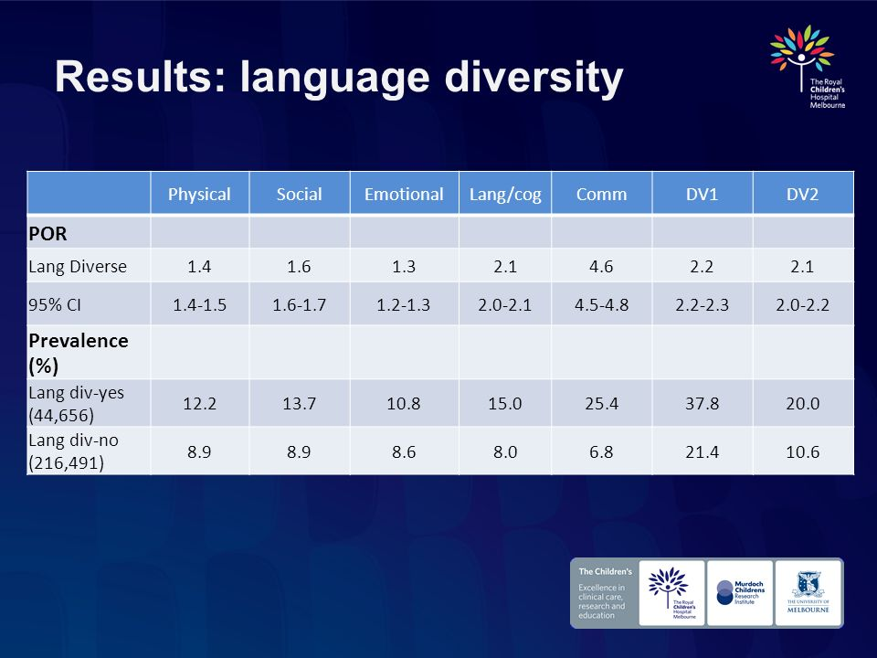 Results: language diversity