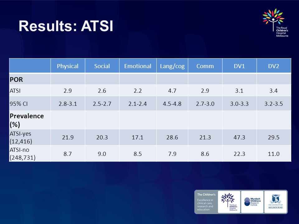Results: ATSI POR Prevalence (%) Physical Social Emotional Lang/cog