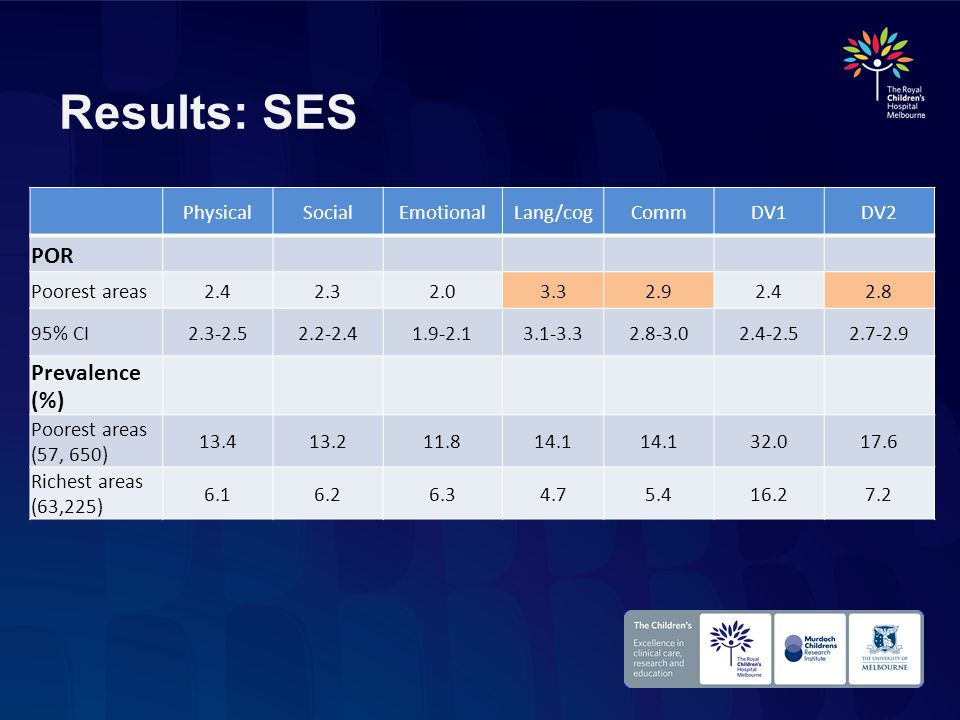 Results: SES POR Prevalence (%) Physical Social Emotional Lang/cog