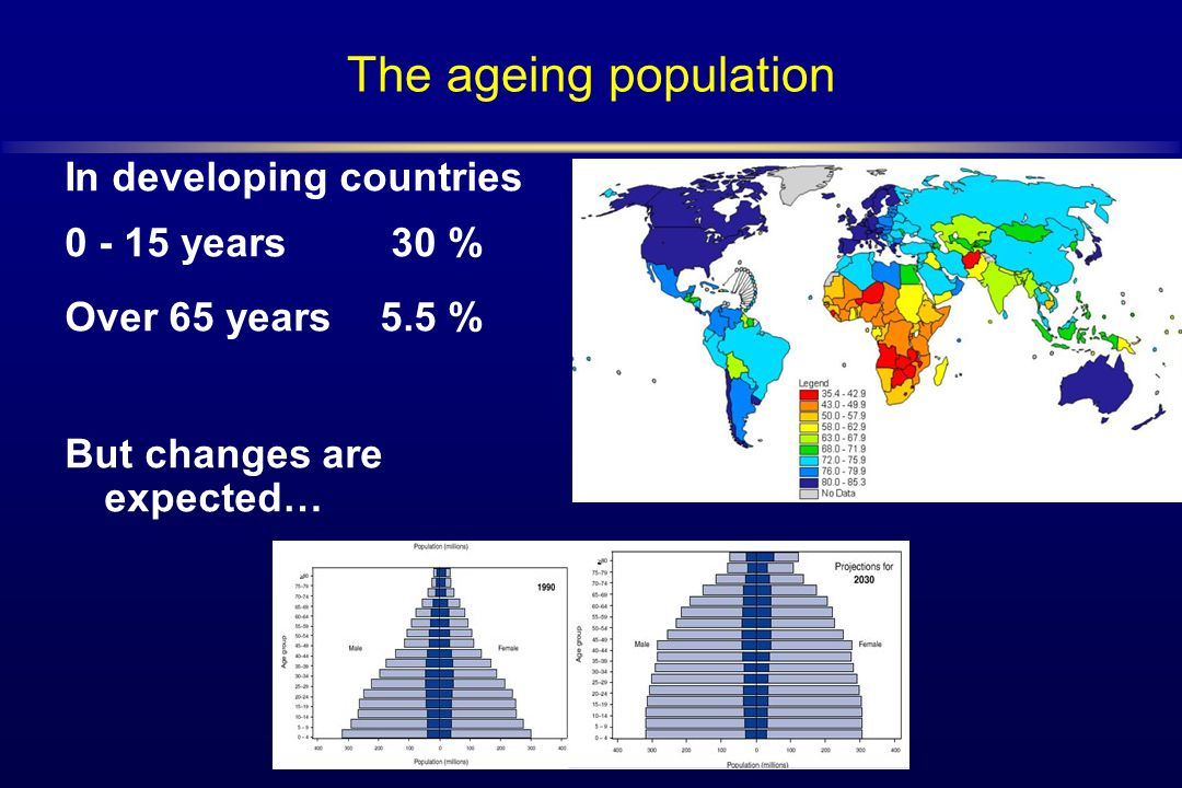 The ageing population In developing countries years 30 %