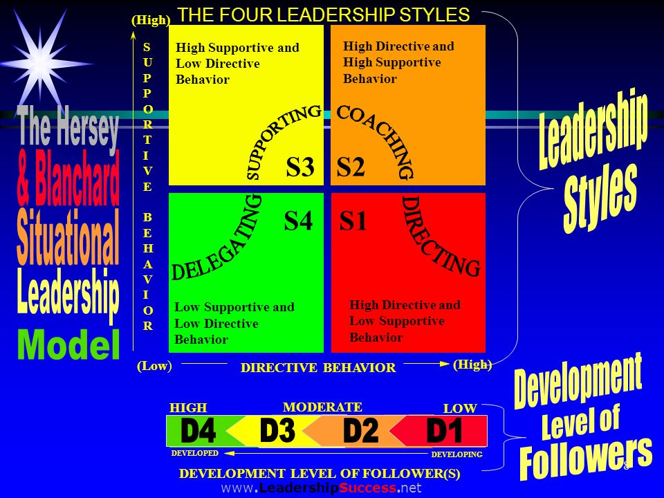 Leadership The Hersey & Blanchard Styles Situational Leadership Model