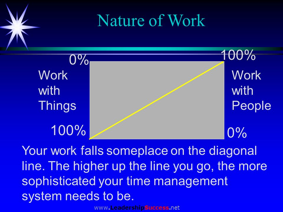 Nature of Work 100% 0% 100% 0% Work with Things Work with People