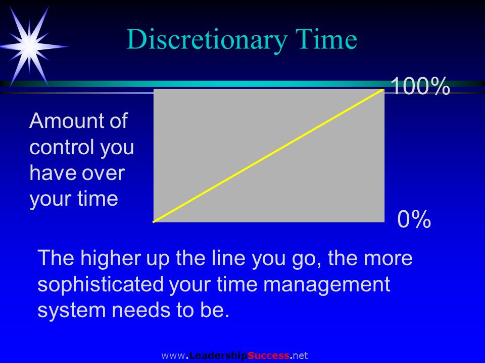 Discretionary Time 100% 0% Amount of control you have over your time