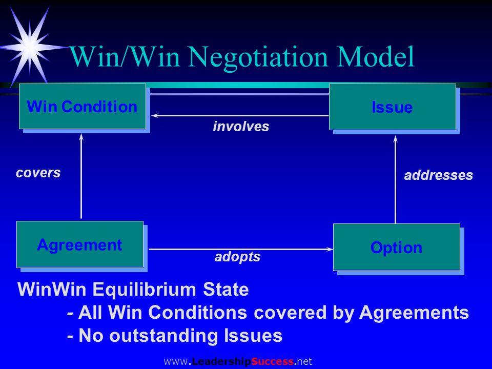 Win/Win Negotiation Model