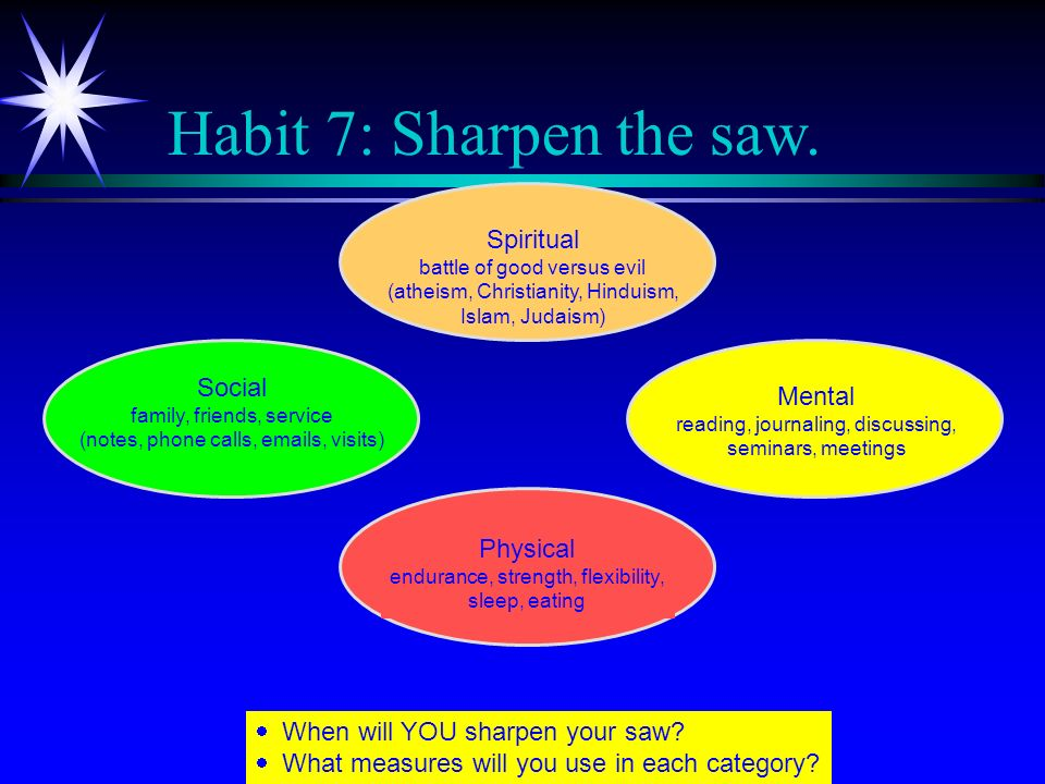 Habit 7: Sharpen the saw. Spiritual Social Mental Physical