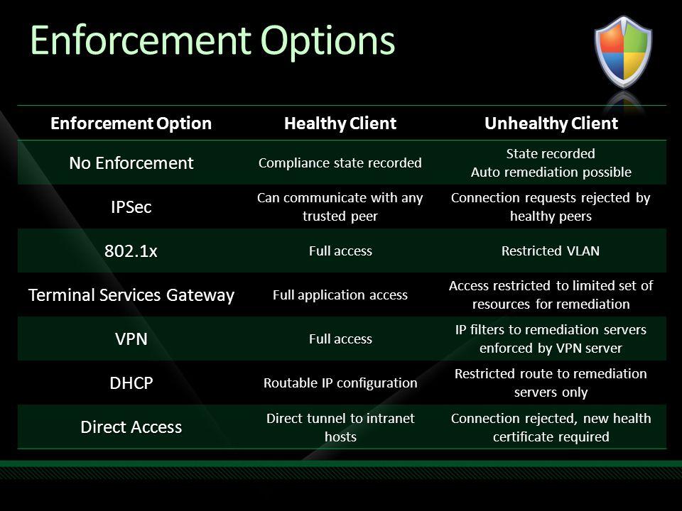 Enforcement Options Enforcement Option Healthy Client Unhealthy Client