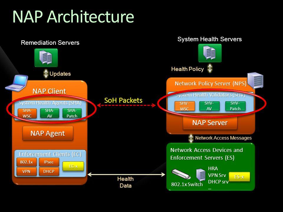 NAP Architecture NAP Client SoH Packets NAP Server NAP Agent