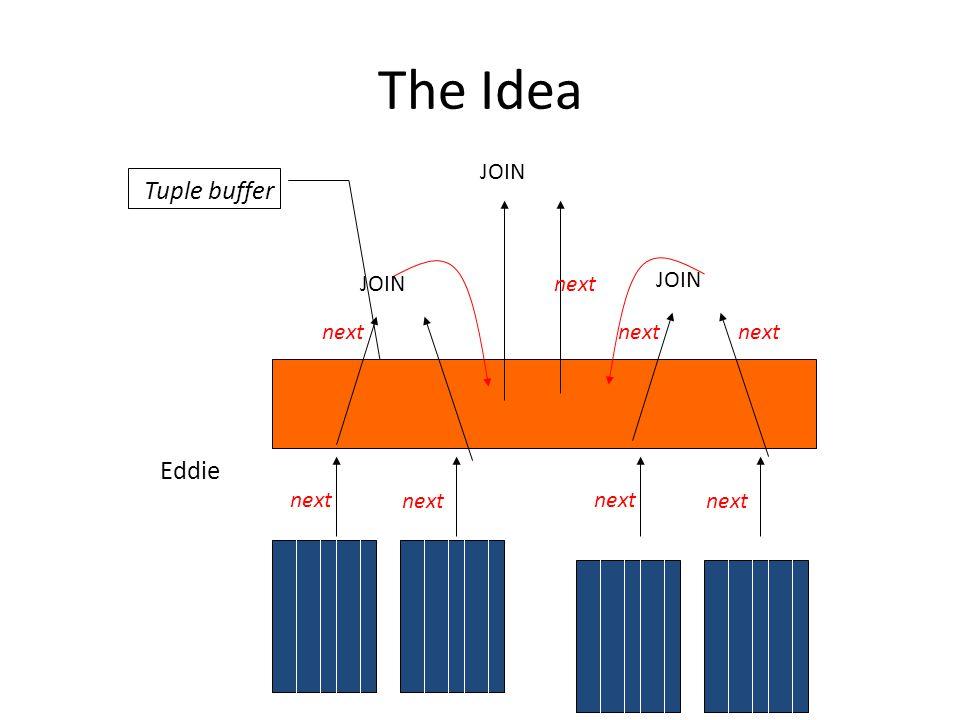 The Idea JOIN Eddie Tuple buffer next next next next next