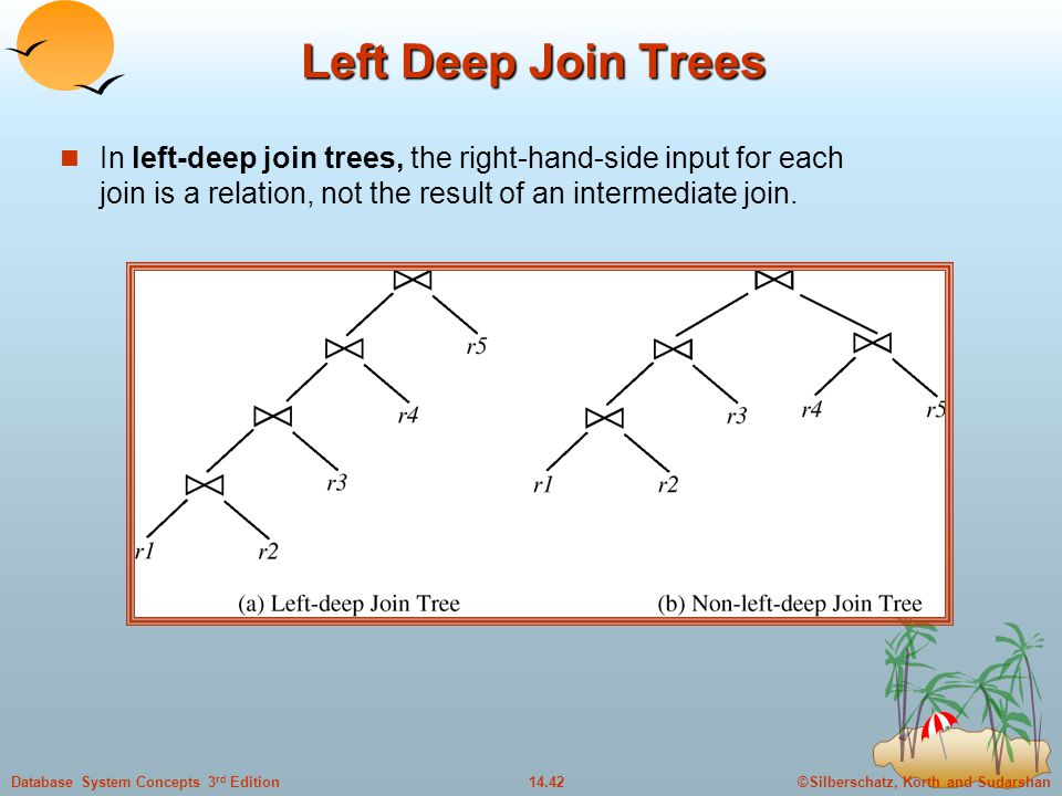 Left Deep Join Trees In left-deep join trees, the right-hand-side input for each join is a relation, not the result of an intermediate join.