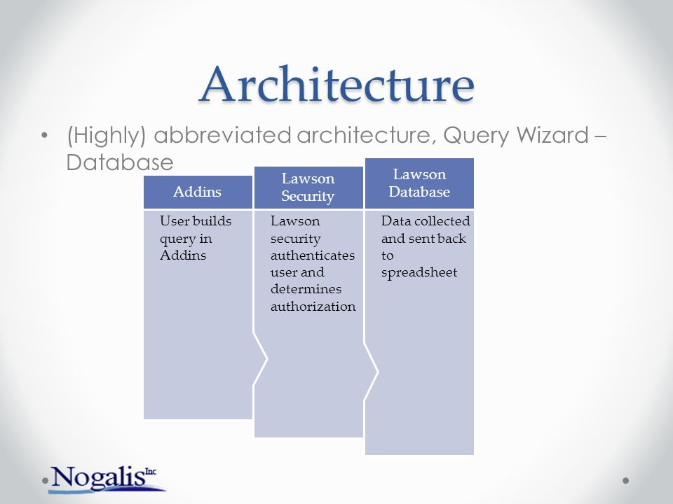 Architecture (Highly) abbreviated architecture, Query Wizard – Database. Data collected and sent back to spreadsheet.