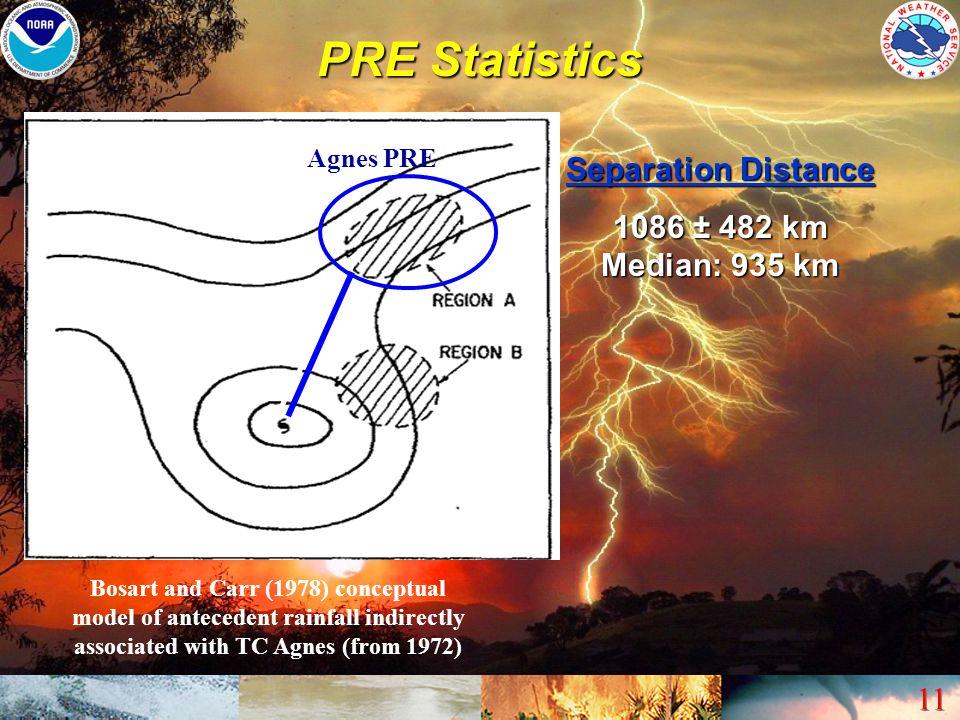 PRE Statistics Separation Distance 1086 ± 482 km Median: 935 km