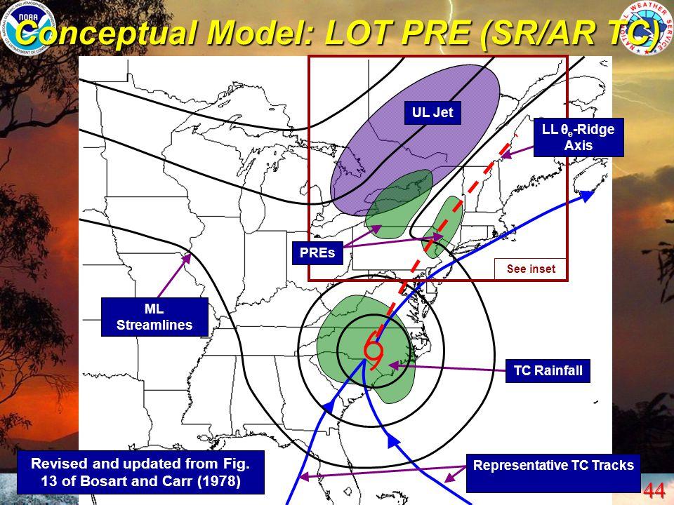 Conceptual Model: LOT PRE (SR/AR TC)