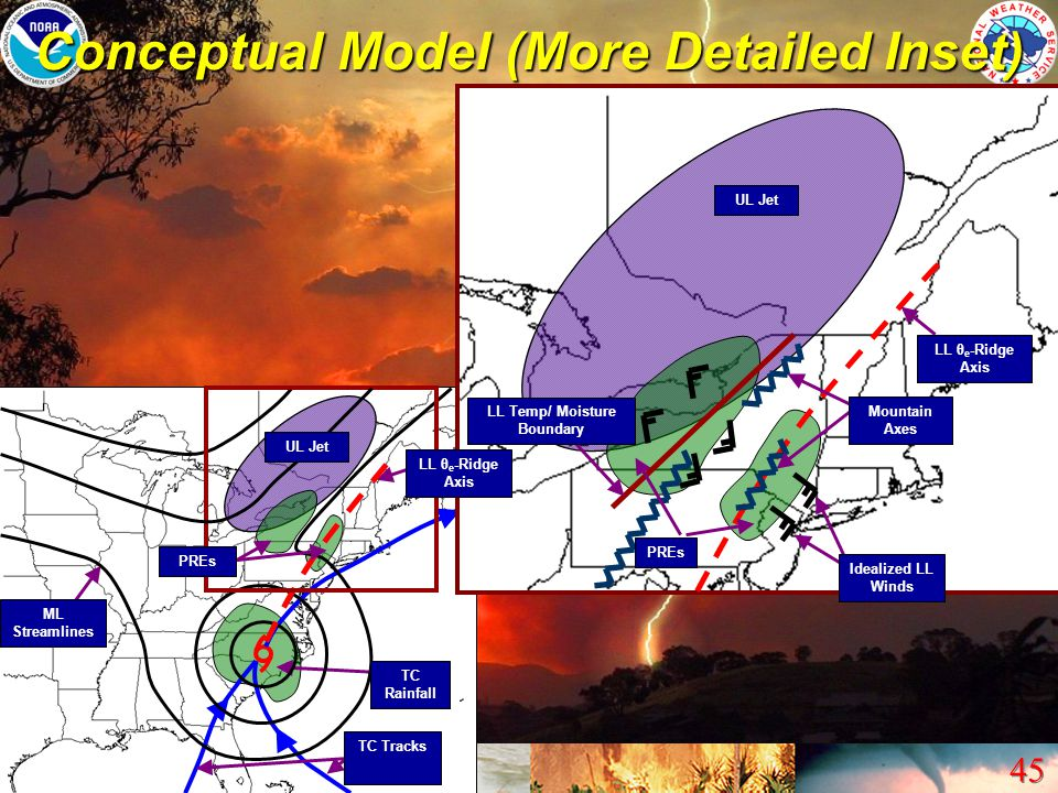 Conceptual Model (More Detailed Inset) LL Temp/ Moisture Boundary