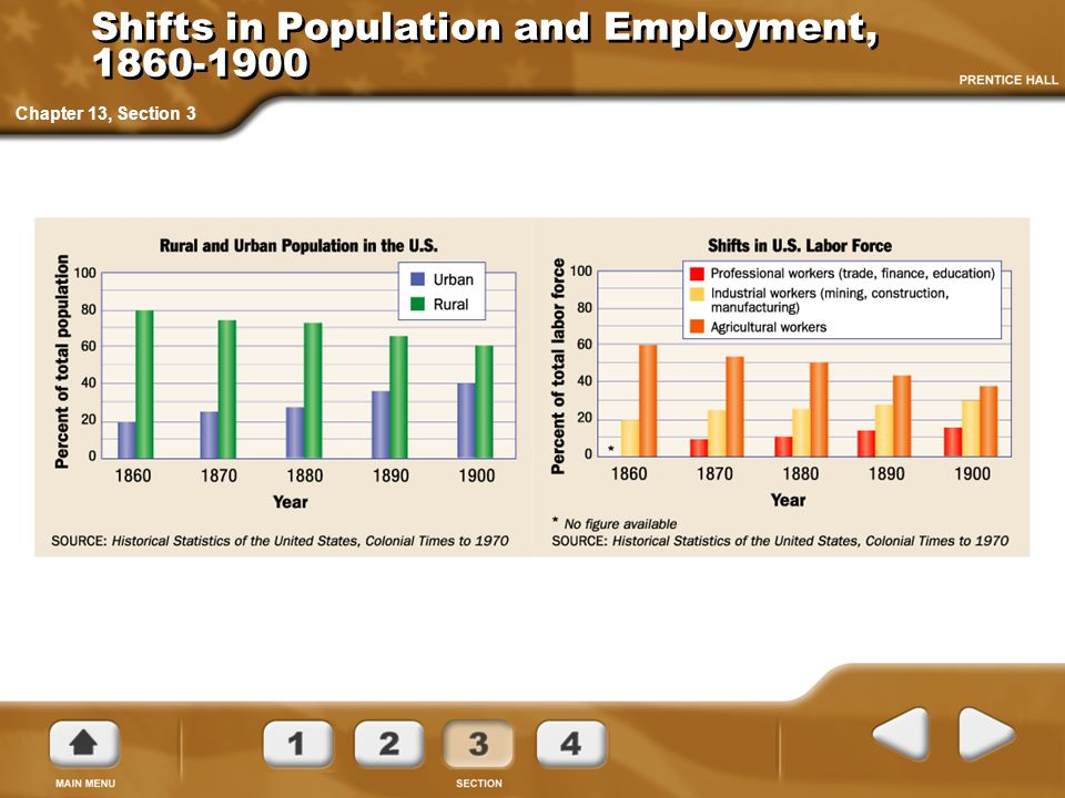 Shifts in Population and Employment, 1860-1900