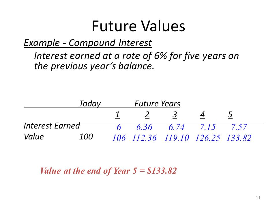 Future Values Example - Compound Interest