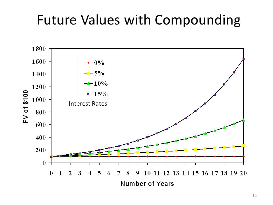 Future Values with Compounding