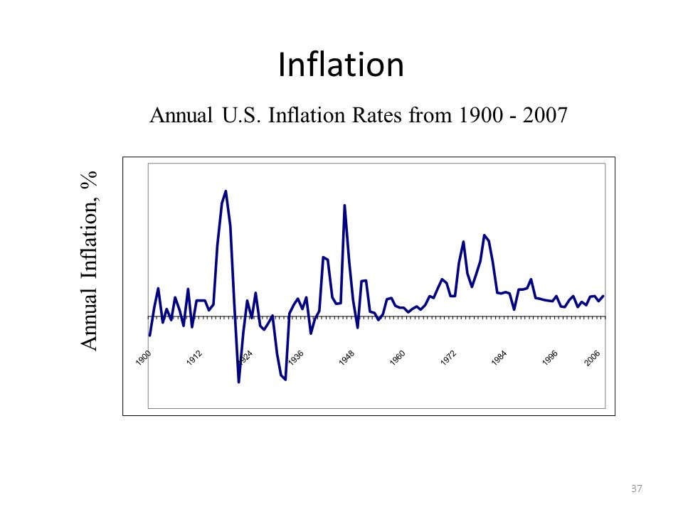 Inflation Annual U.S. Inflation Rates from 1900 - 2007
