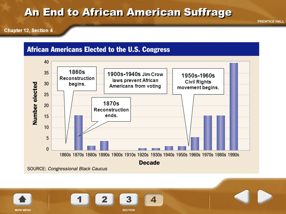 An End to African American Suffrage