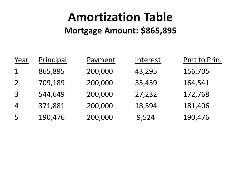 Amortization Table Mortgage Amount: $865,895