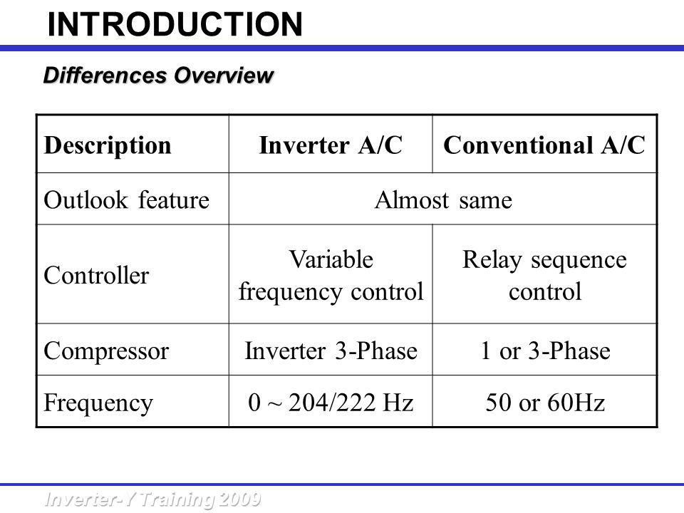 INTRODUCTION Description Inverter A/C Conventional A/C Outlook feature