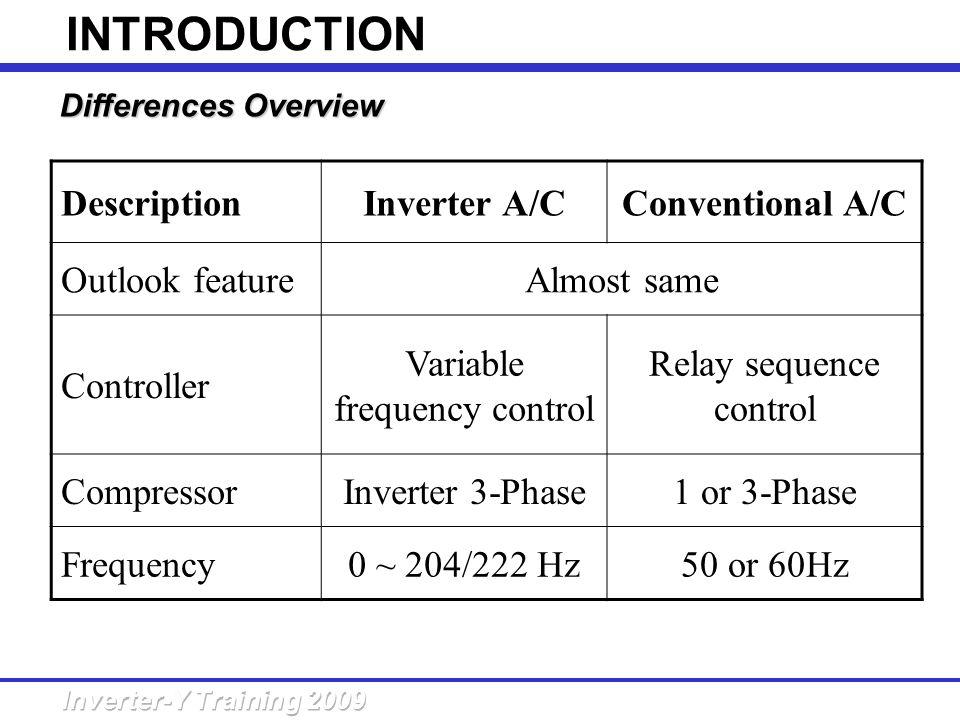 INTRODUCTION Description Inverter A/C Conventional A/C Outlook feature
