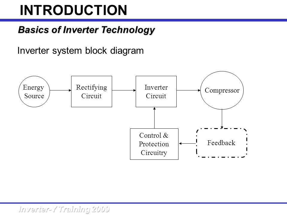 INTRODUCTION Basics of Inverter Technology