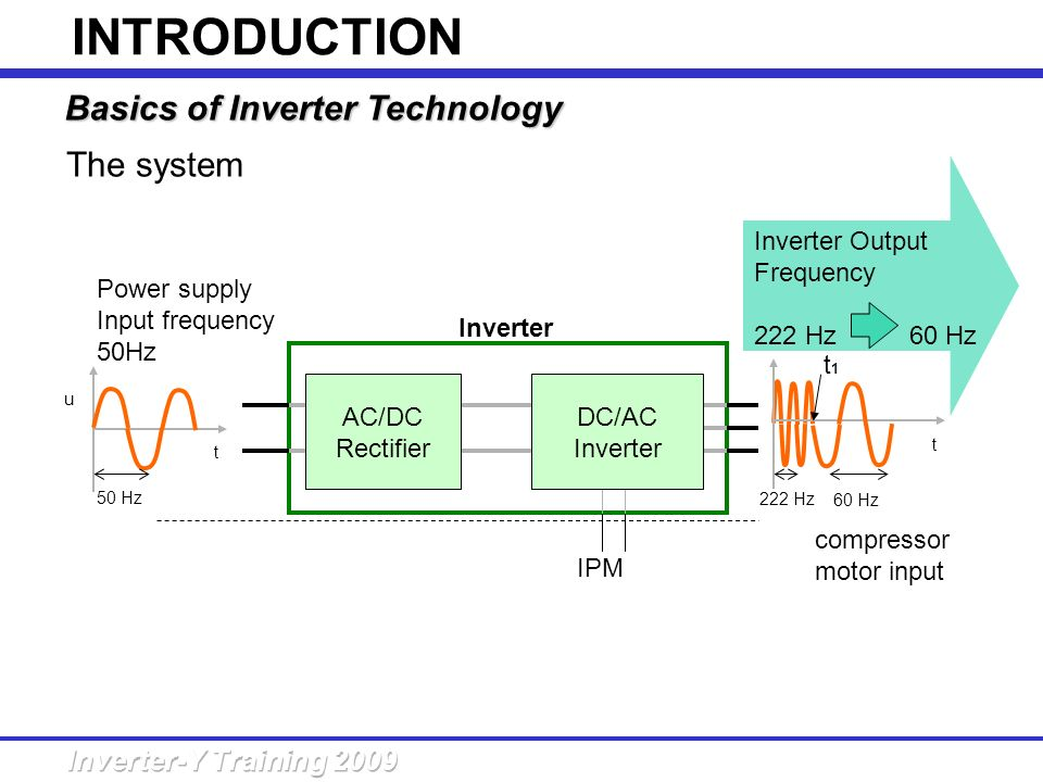INTRODUCTION Basics of Inverter Technology The system Inverter Output